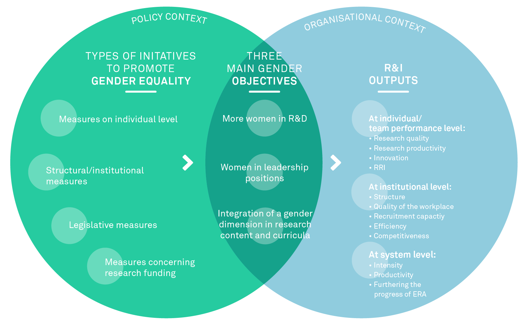 Main elements of the conceptual model to evaluate the impacts of gender equality measures on RTDI